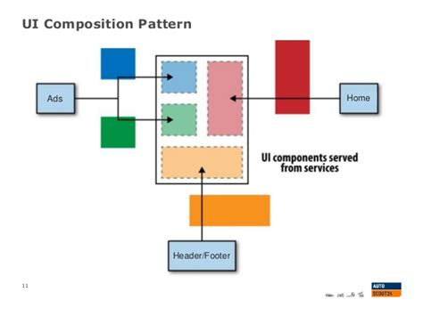 Ui Composition Pattern | an unexpected solution to microservices ui composition