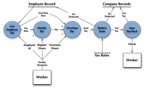 how to draw dfd diagram how to draw dfd inventory management system exle