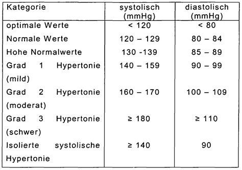 blutdruckwerte tabelle patent ep2170347a1 einphasisches pharmazeutisches