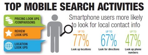Mobile Search What Happened To Mobilegeddon Uncovering S Mobile Friendly Algorithm