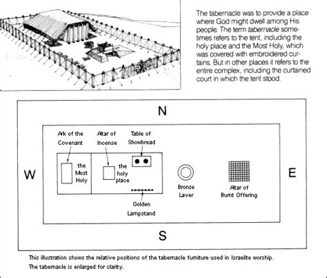 diagram of the testament tabernacle truths from the tabernacle relating the testament