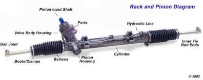 image of a rack and pinion assembly the steering store