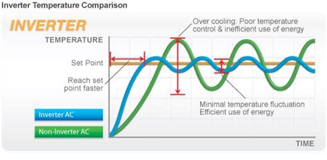 Menjaga Suhu Dingin apakah ac inverter benar benar ac hemat listrik dan bagus