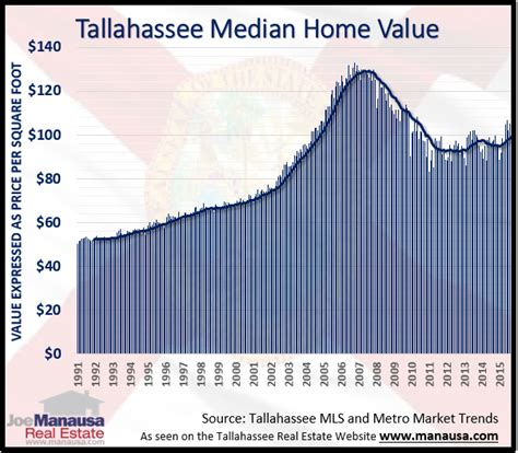 what is the median home in tallahassee