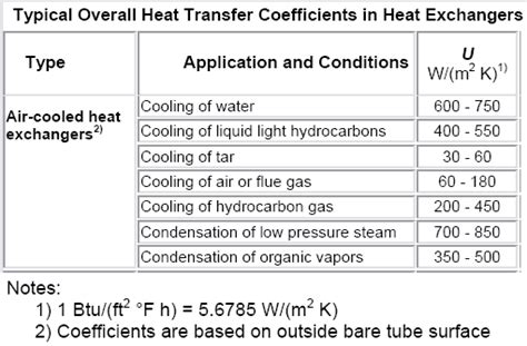 convective heat transfer coefficient of air at room temperature chemical process technology heat transfer coefficient for air cooled heat exchangers