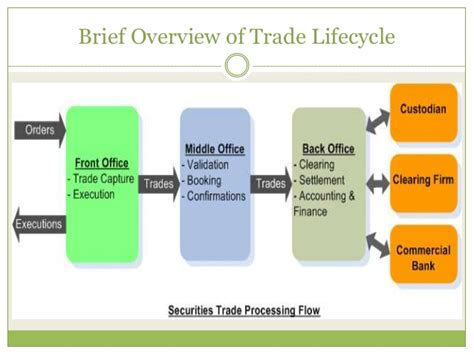 trade cycle diagram investment banking trade cycle 1