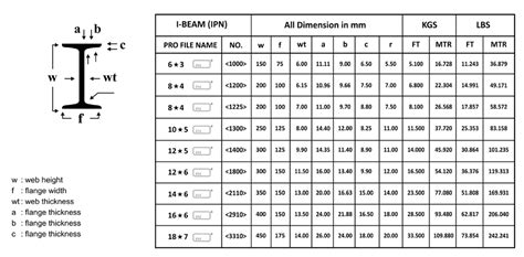 european steel sections pdf steel beam size chart pdf cablestream co