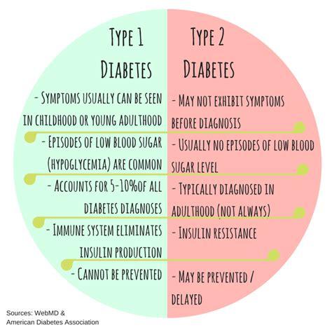 venn diagram of type 1 and 2 diabetes periodic