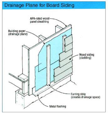 section 74 drawback drainage plane for board siding drawings architecture