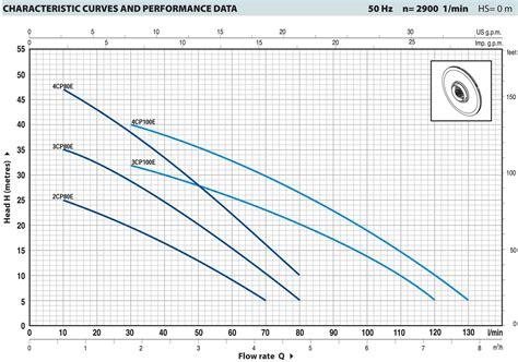 Pompa Air Panasonic 250 Watt pompa multistage 250 watt 2cpm80c sentral pompa solusi