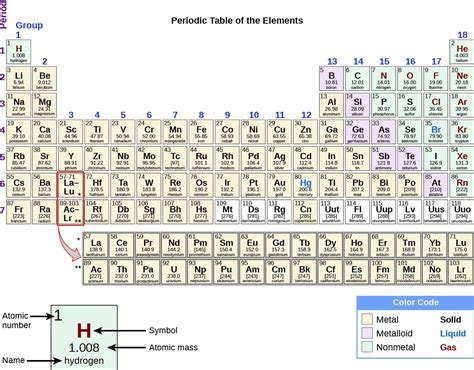 element 6 periodic table the periodic table chemistry i