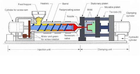 Mesin Injection Molding proses pembuatan plastik dengan sistem injeksi gada bina usaha metal and rubber industri dan