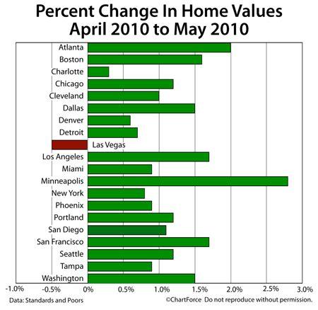 shiller index archives tucson mortgages