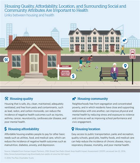 link housing the relationship between housing and health