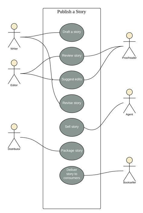 uml use diagrams uml use diagram exles lucidchart
