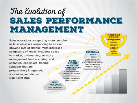 volusion templates for sale the evolution of sales performance management presentation