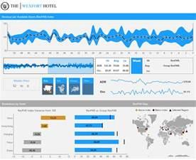 Dashboard & Reporting Samples   Dundas BI   Dundas Data