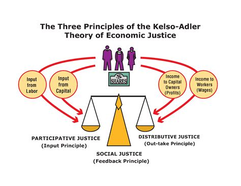 historical vs pattern based theory of justice defining economic justice and social justice center for