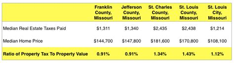 St Louis County Real Estate Property Records Property Tax Rates In St Louis County Highest In Area Fifty Percent Higher Than