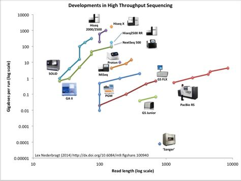 illumina microarray difference between microarray and next generation
