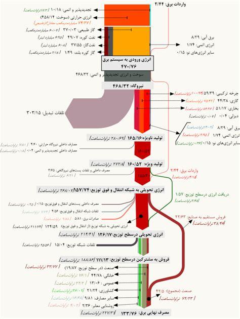 how to read sankey diagrams sankey diagrams a sankey diagram says more than 1000 pie