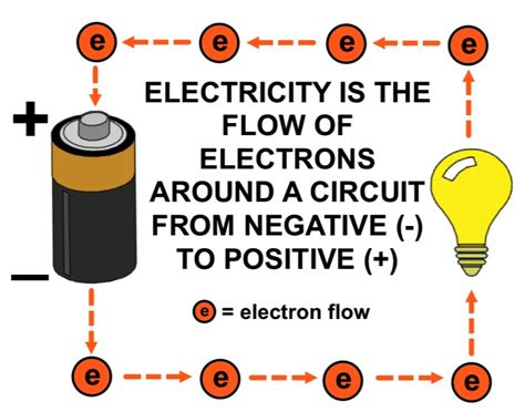 how does electricity flow through a circuit what happens to electrical energy when electrons flow