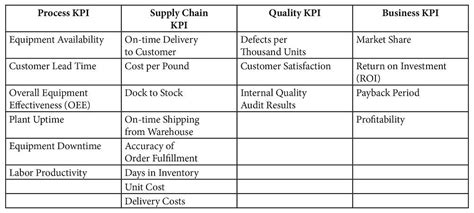 Using Key Performance Indicators To Measure Progress The Fabricator On Time Delivery Kpi Template