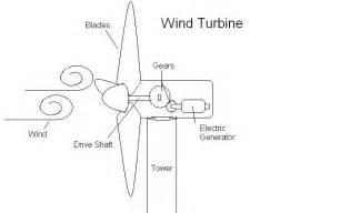 wind generator diagram wind get free image about wiring diagram