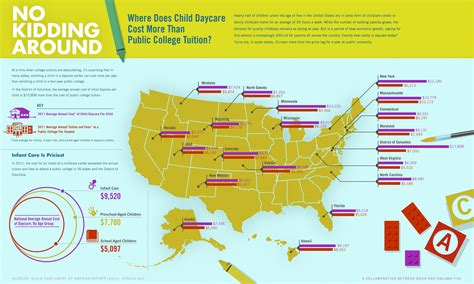 day care prices where does daycare cost more than college infographic