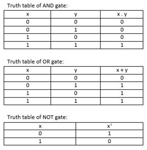 table boolean expression and logic gates kullabs