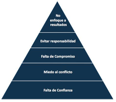 cinco disfunciones de un las cinco disfunciones de un equipo 171 crece coaching and consulting empresarial