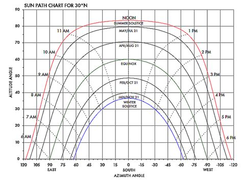 sun path diagram southern hemisphere solar by jules bartow goldvein power automation technologies
