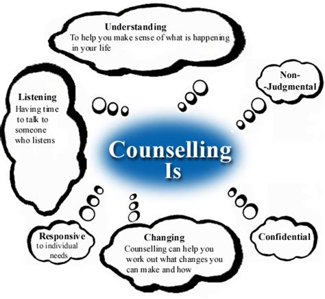 school counselor skills what is counselling and what skills must a counsellor