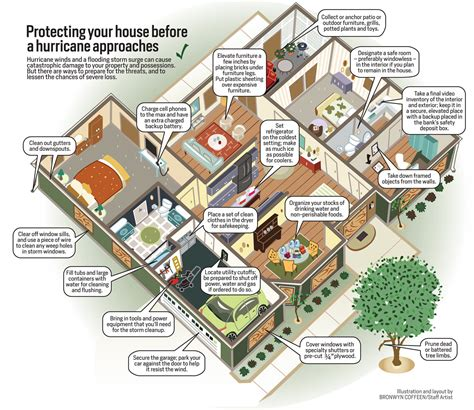 total protect gold home service plan protecting your house from hurricane infographics mania