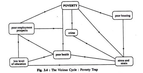 the cycle of poverty diagram vicious circle of poverty and the scarcity of capital