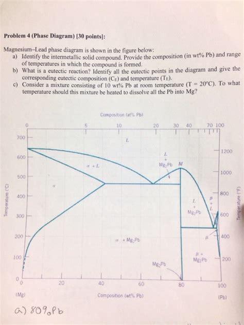 magnesium lead phase diagram solved problem 4 phase diagram magnesium lead phase