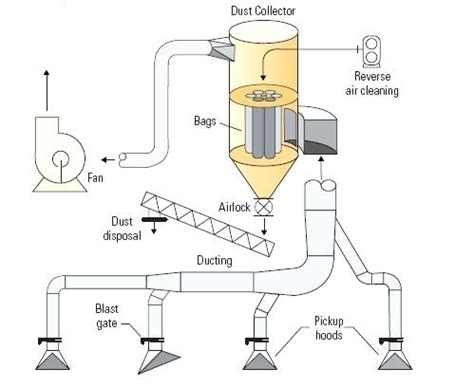 dust collection system design home shop dust collector system unispa