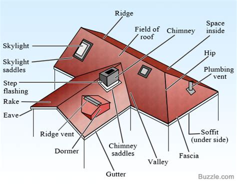 diagram of roof different parts of a roof and their importance with diagrams