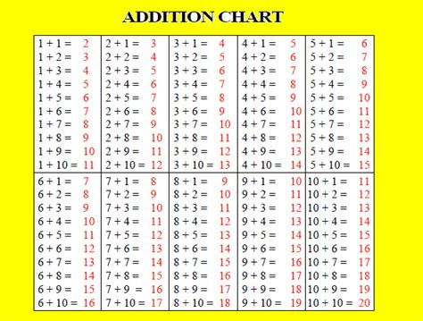 table maker math addition 187 addition math facts chart free math worksheets for kidergarten and preschool children