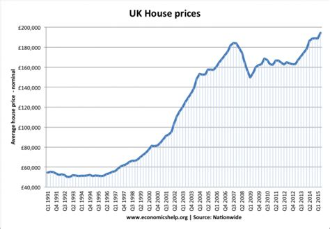 house value uk house price to income ratio and affordability economics help