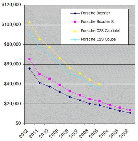 porsche boxster depreciation boxster depreciation analysis rennlist porsche