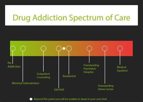 Spectrum Detox by Overview Of Addiction Treatment Facilities Addiction Rehab