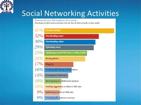Social Network Search Social Network Ppt Driverlayer Search Engine
