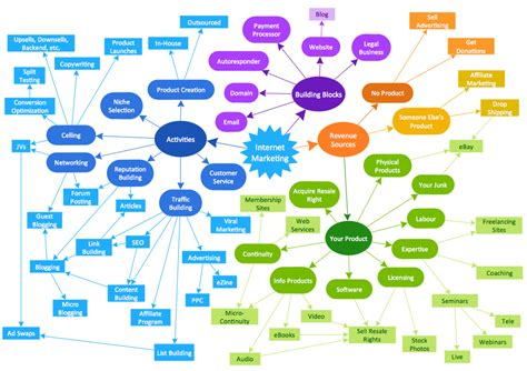 what is a concept map concept map for chf my