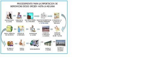 declaracion jurada para regimen aduanero regimen de importaciones definici 243 n de importacion