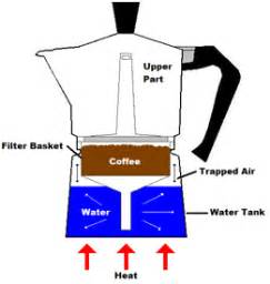 Moka Pot   The Coffee Wiki   Fandom powered by Wikia