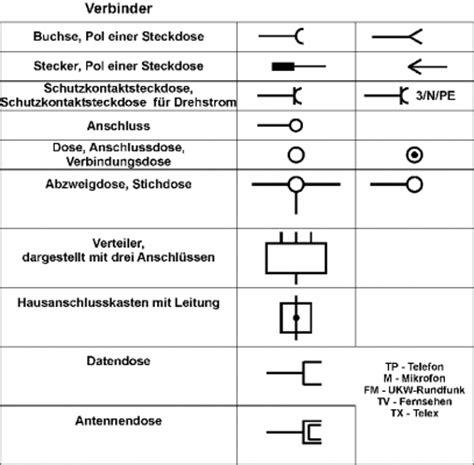 Nett Elektrische Symbole Schalter Ideen - Elektrische ...