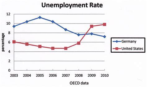 123helpme Essay Us by Unemployment Essays United States Illustrationessays Web