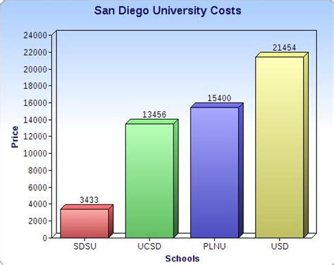 San Diego State Mba Cost sdsu tuition fees explained the daily aztec