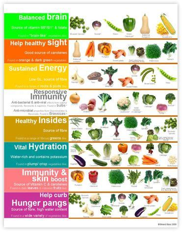 list of fruits and vegetables health benefits and pictures vegetable benefits chart click here to download our